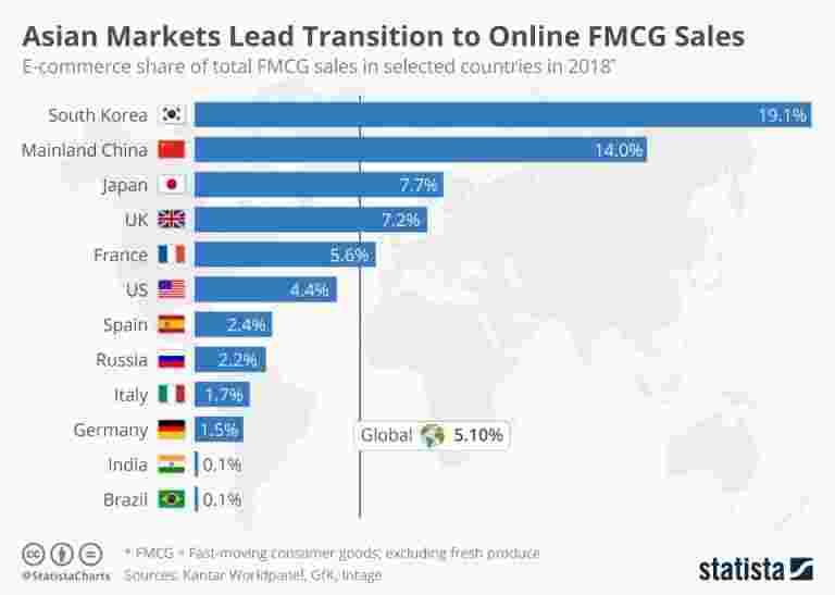 亚洲市场领先转型到在线FMCG销售