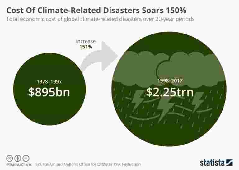 与气候相关灾害的成本飙升150%